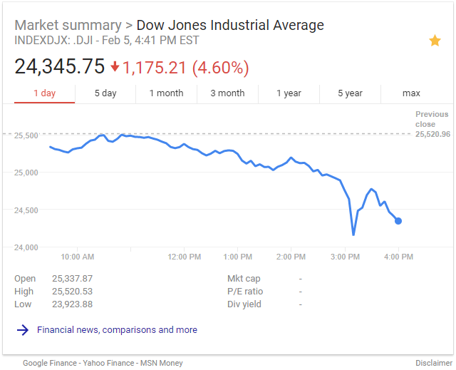 DJIA drop on 2/05/2018