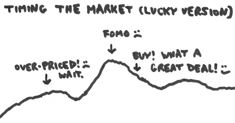 Graph of lucky version of timing the market where people end up buying later and higher than they would have had they bought earlier