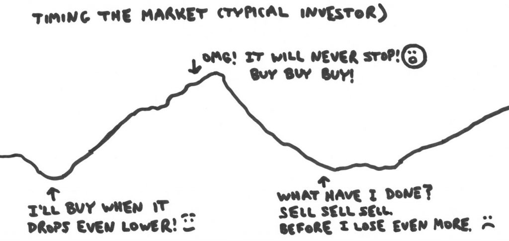 Graph of typical version of timing the market where people wait for a bigger drop, the market goes up a lot, the investor gives in and buys high, and then the market dips and the investor sells in a panic