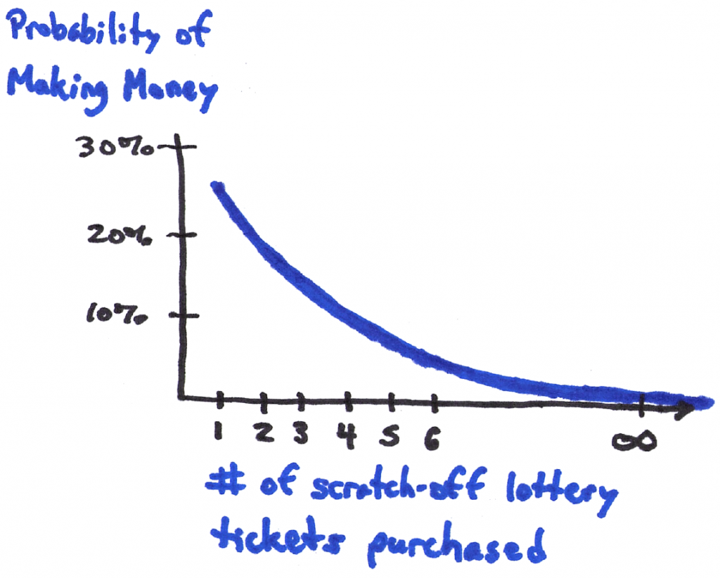 Lottery tickets graph